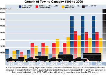 Growth of Towing Capacity, 1999 to 2006
